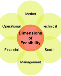 Site feasability assessment model: Site feasibility methodology developed by Ungana-Afrika for community development