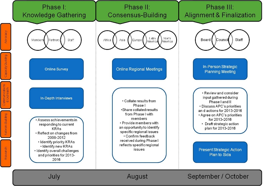 diagram showing Strategic Planning process