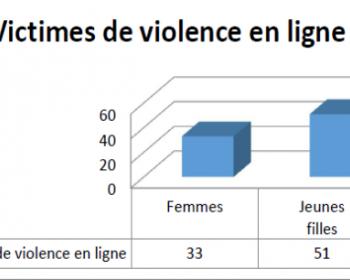 Rapport d'enquête sur les violences a l'égard des femmes et des filles en ligne au Congo