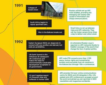 The History of APC: A Timeline