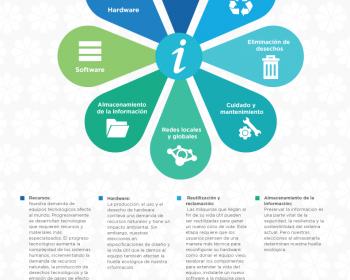 Sulá Batsú: ¿Qué son las TIC verdes?