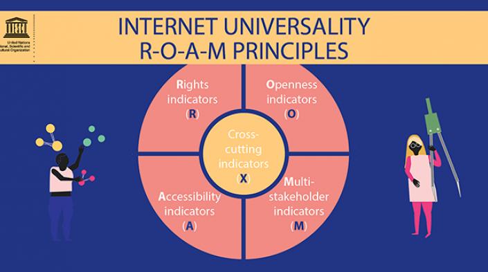 ROAM-X Principles