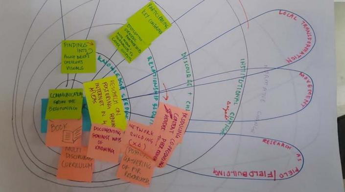 Image description: Flip chart with post-its illustrating domains of change. Source: APC-WRP documentation of meeting of Feminist Internet Research Network in February-March, Malaysia, 2019.