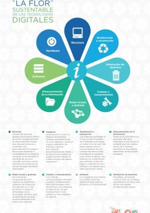 ¿Qué son las TIC verdes?